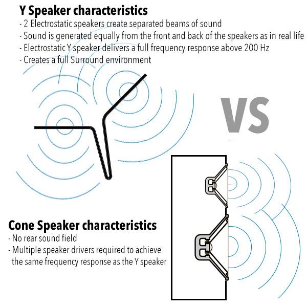 Sonic ESP speakerChars