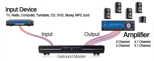 Surround Master plug-it-in